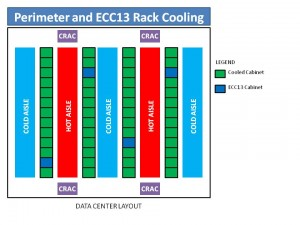 Image of Data Center Layout ECC13 300x225 Data Center Hot Spots